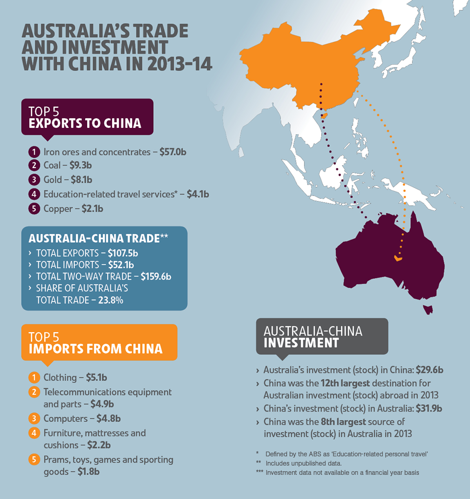 Free Trade Agreement With China Chafta Snapshot Infographic Department Of Foreign Affairs And Trade