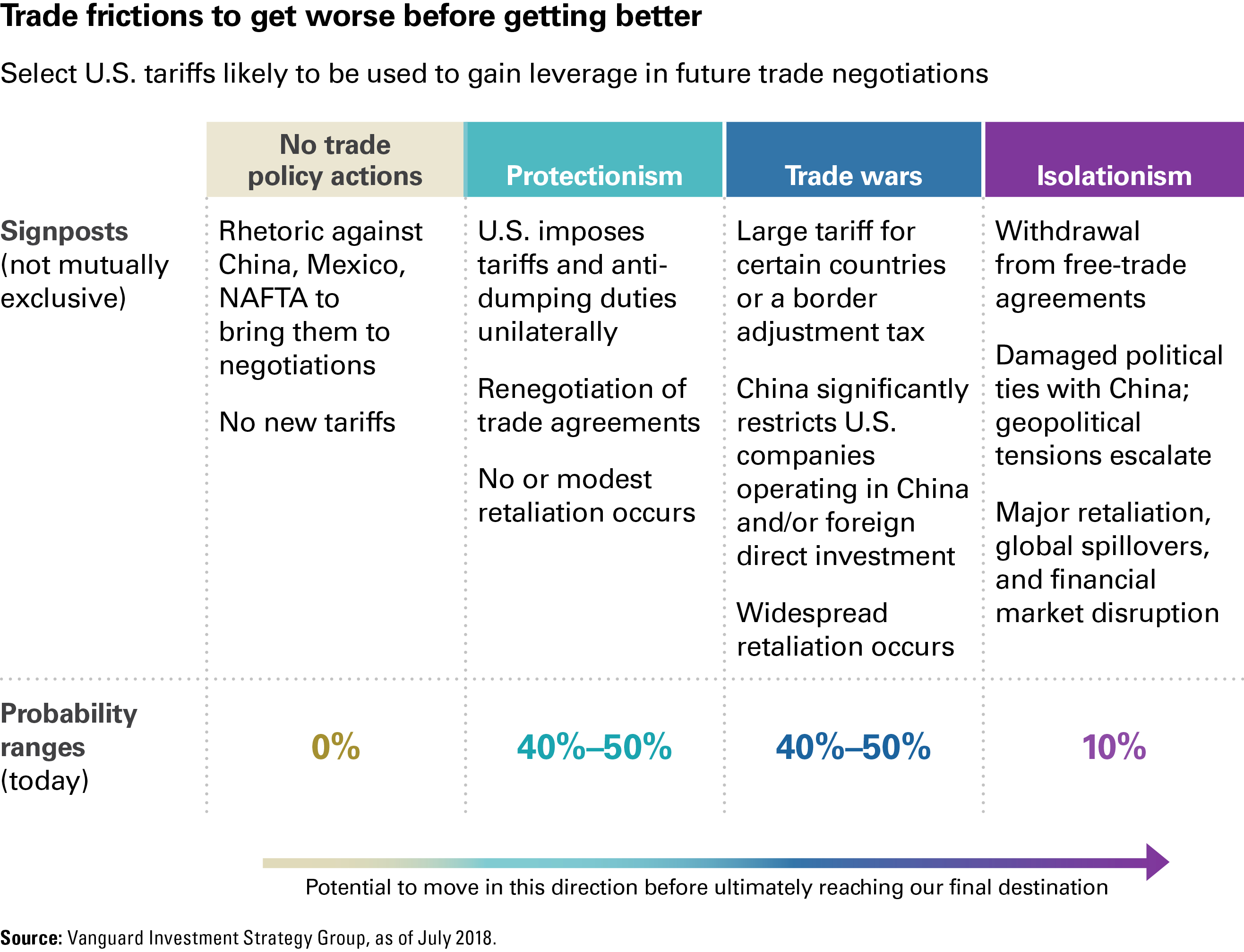 Free Trade Agreement With China Still A Long And Bumpy Road To Travel On The Way To A Us China