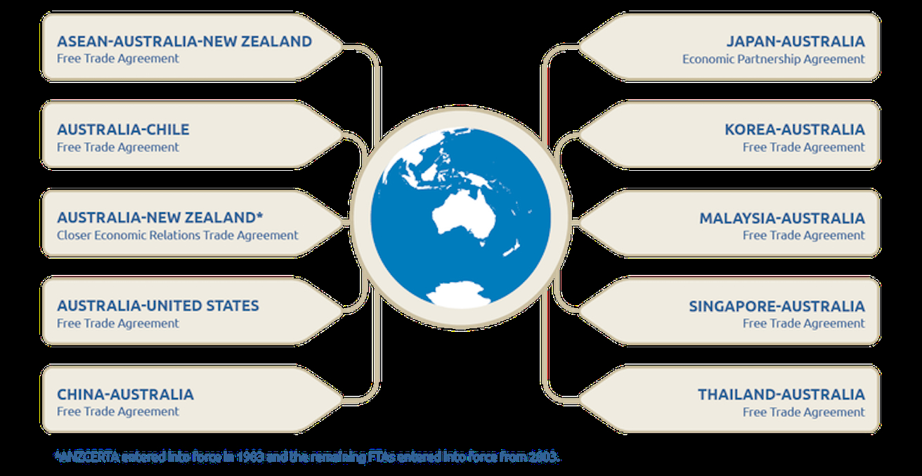 Free Trade Agreement With China Why Is Australia So Keen On Free Trade Agreements Aiia