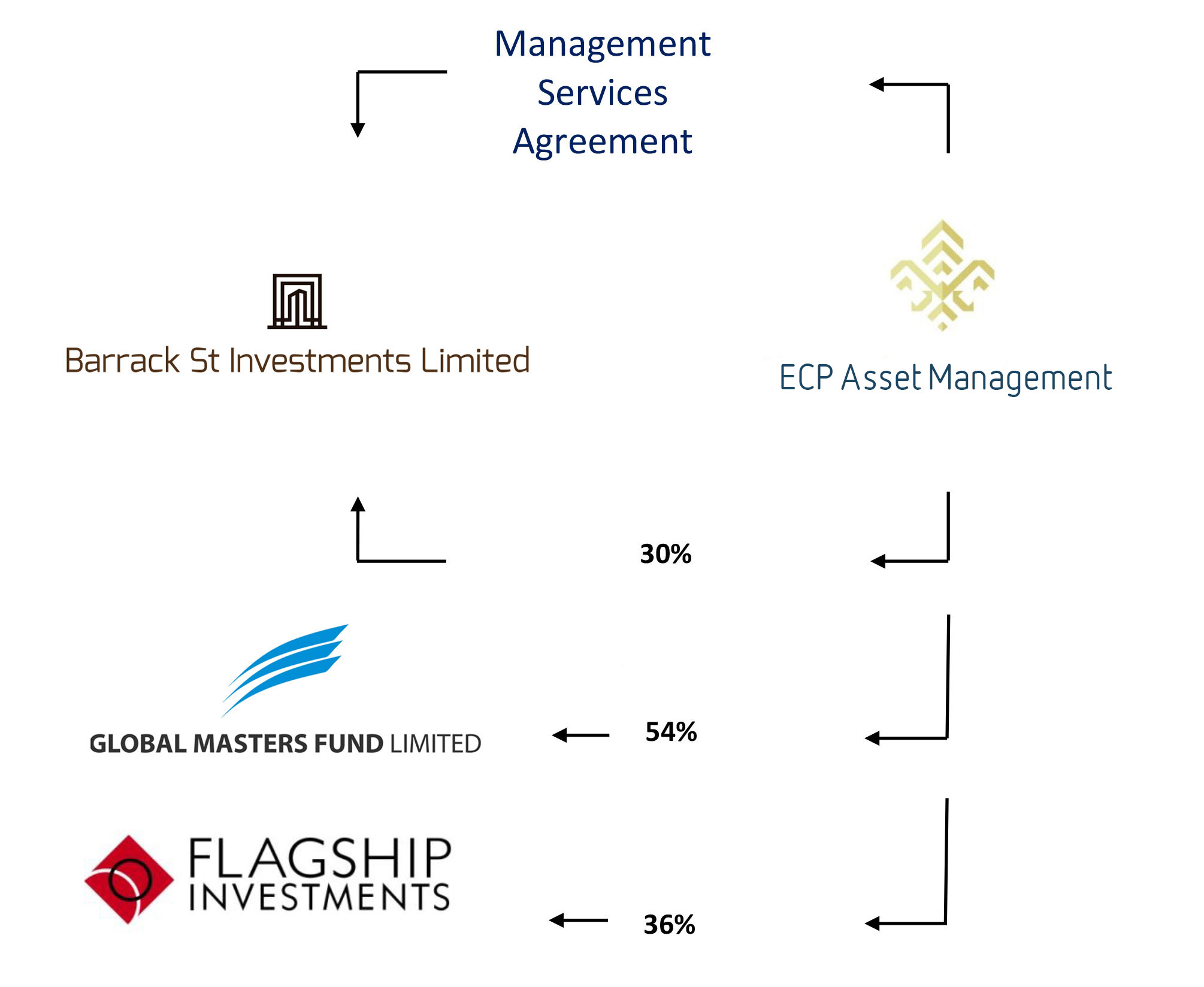 Investment Management Agreement About Barrack St Investment Ltd