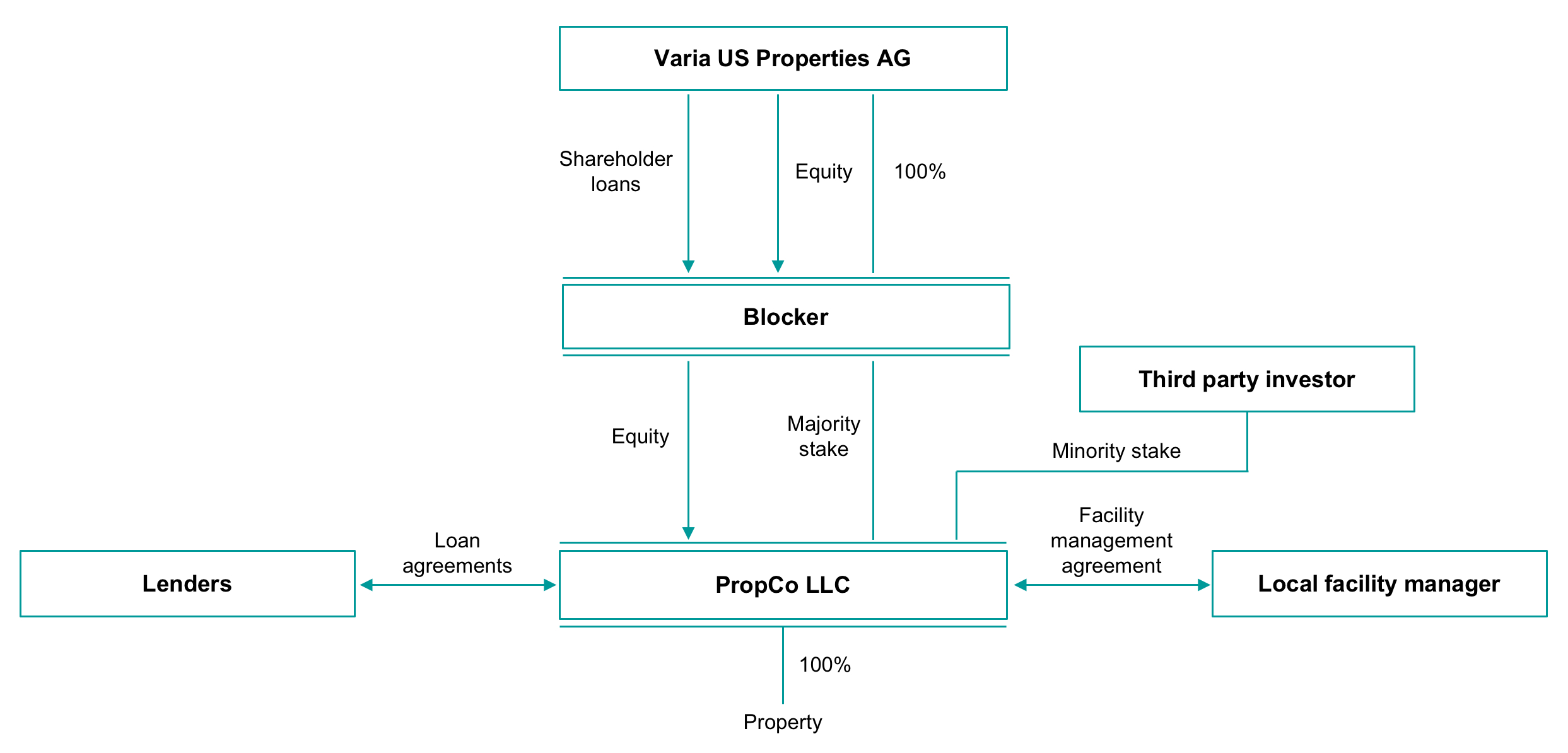 Investment Management Agreement Company Background Varia Us Properties