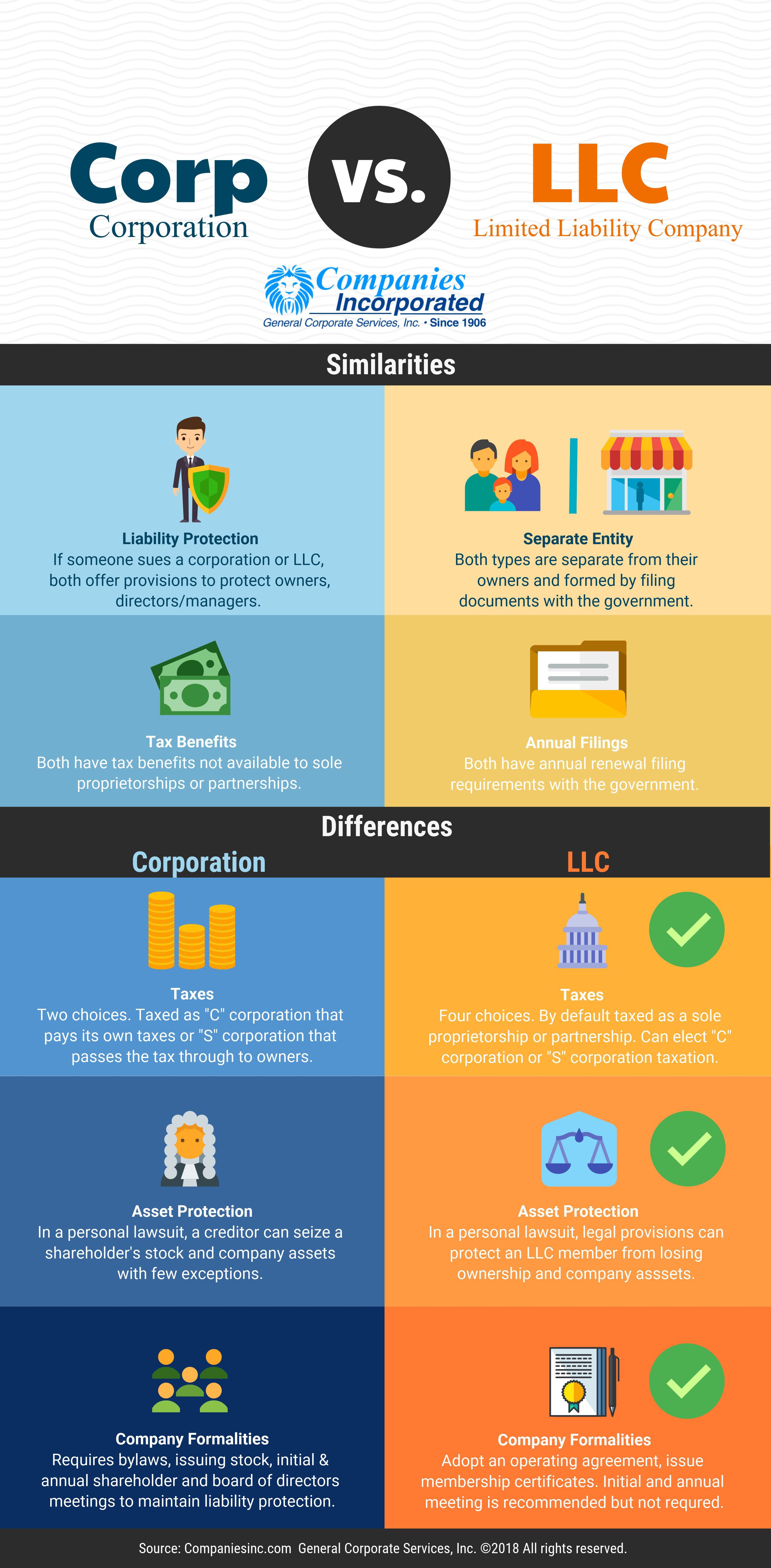 S Corp Operating Agreement Template Corporation Vs Llc Information What Are The Differences