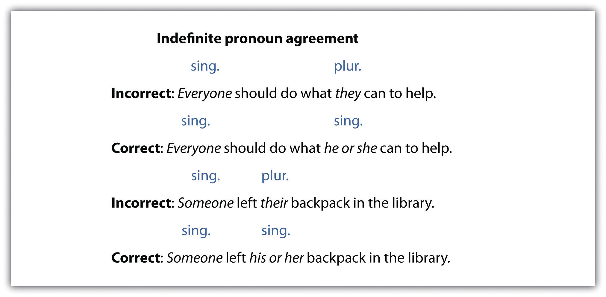 Subject Verb Agreement For Indefinite Pronouns Pronouns