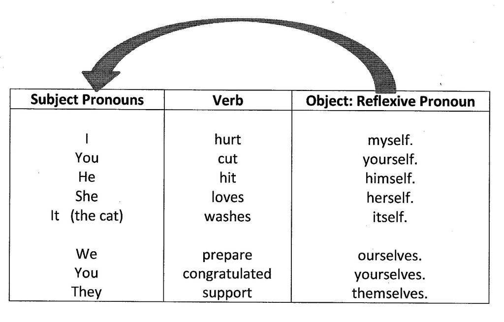 Subject Verb Agreement For Indefinite Pronouns Subject Verb Agreement Indefinite Pronouns Fresh English Class At